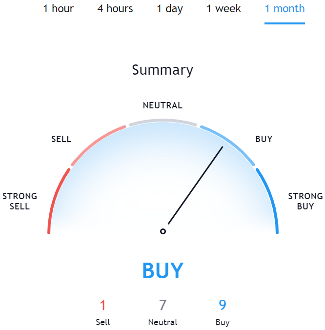 Source: Tradingview, Data was taken on 25 March 2021.