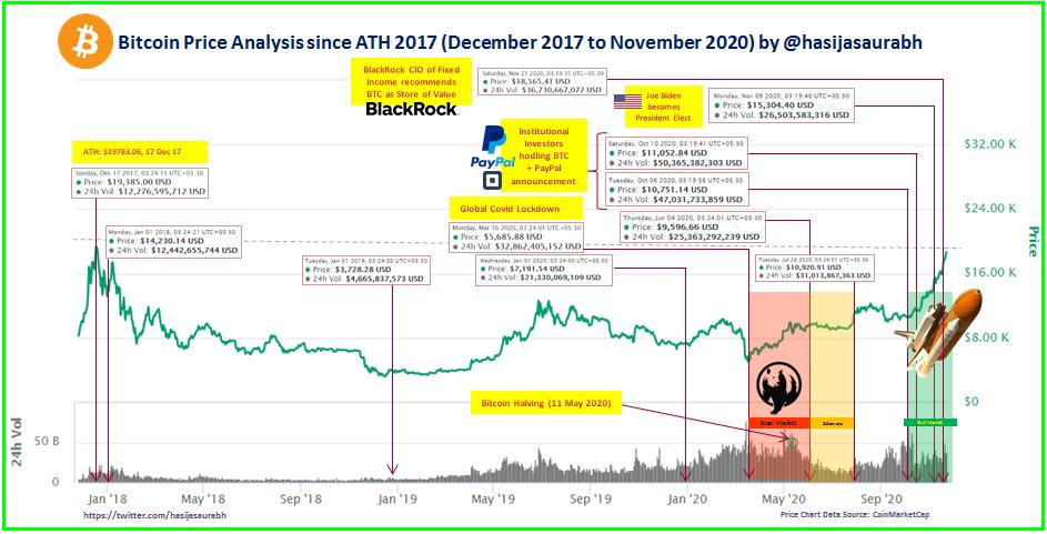 Bitcoin Price Analysis (Dec'17 to Nov'20)