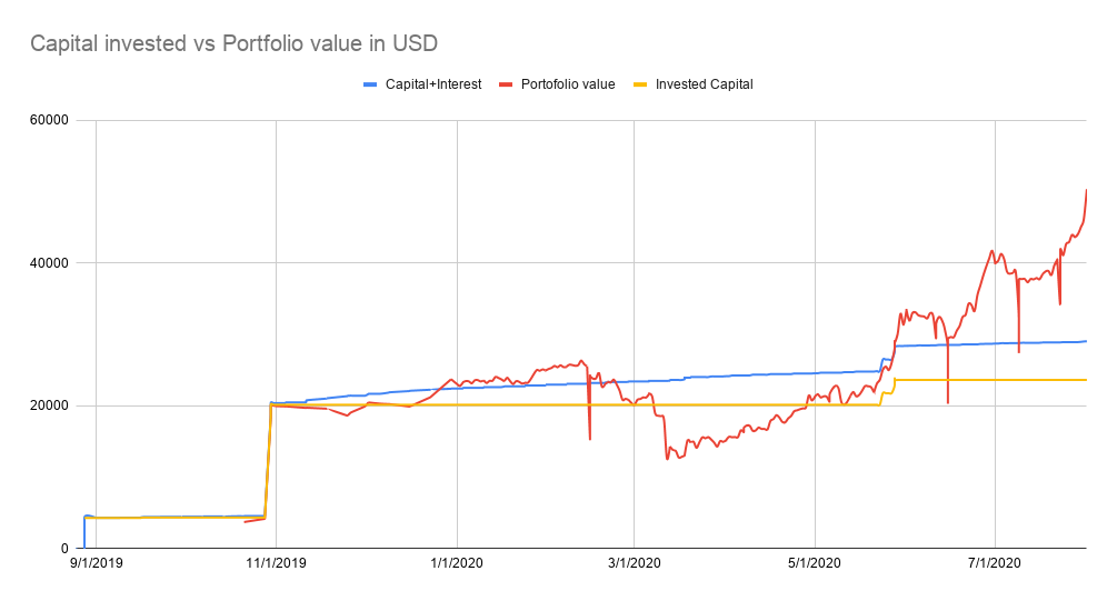 Capical invested vs porfolio value