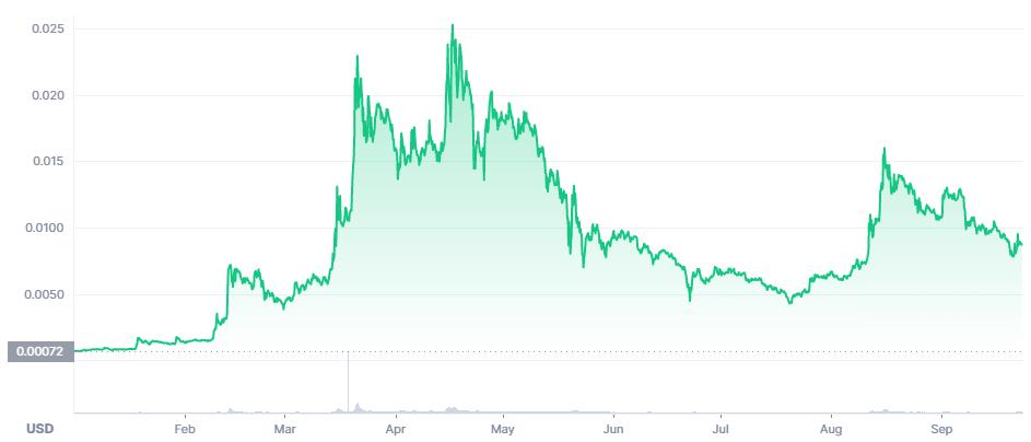 VTHO Price Prediction