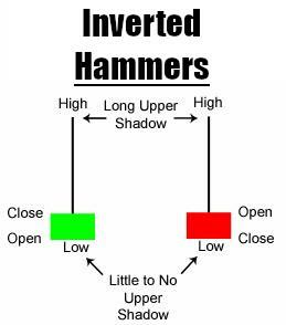 inverted hammers trevor balthrop patterns trading