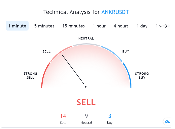 ANKR Price Prediction by SwapSpace: Technical Analysis