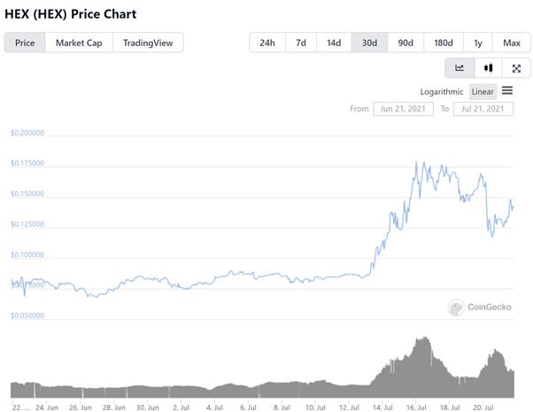 HEX Price Chart