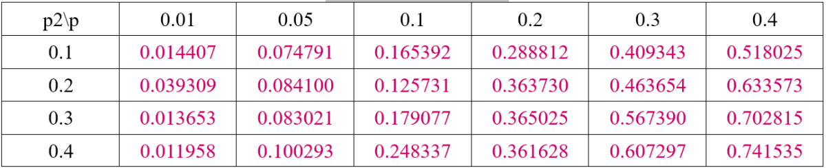 Table 5 Simulation Result