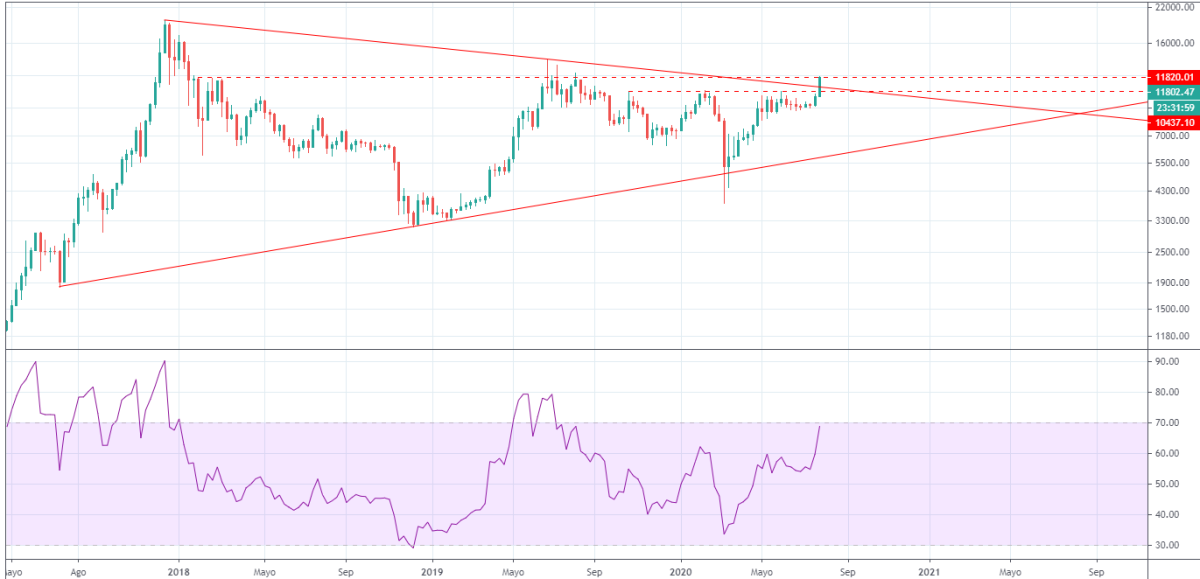 Bitcoin weekly with rsi