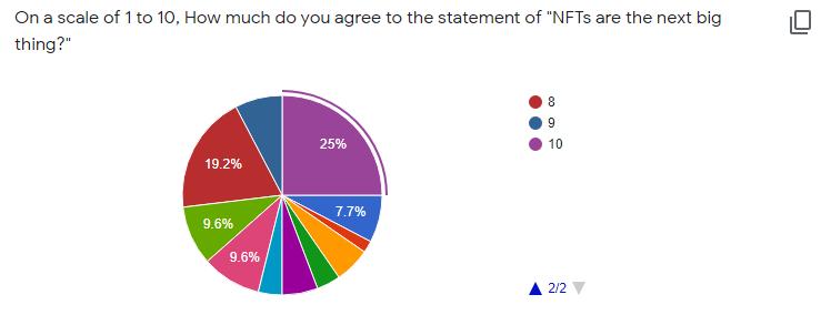 chart nft survey