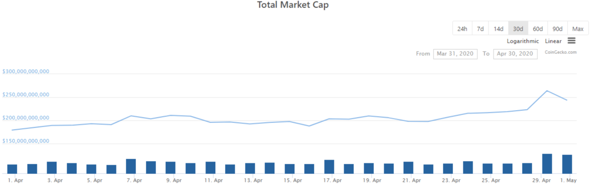 Chart from CoinGecko.com