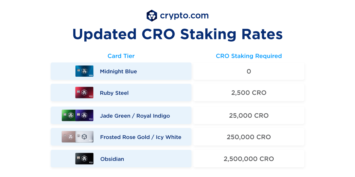 Card Staking Rates