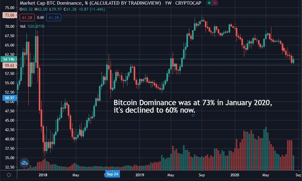 bitcoin dominance graph
