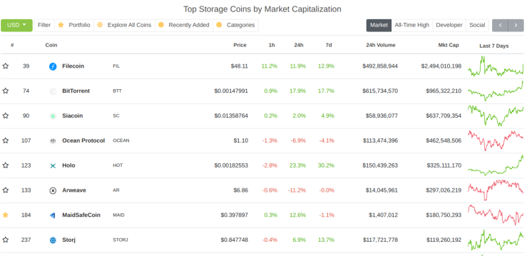 The Merger Candidates in Crypto Storage