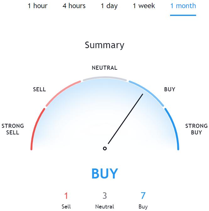 XLM Price Prediction.