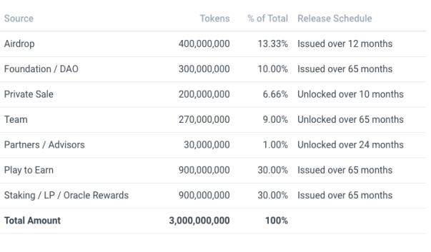 SPS token distribution 2