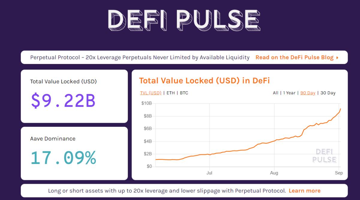 $9.22B Total value locked in US Dollars