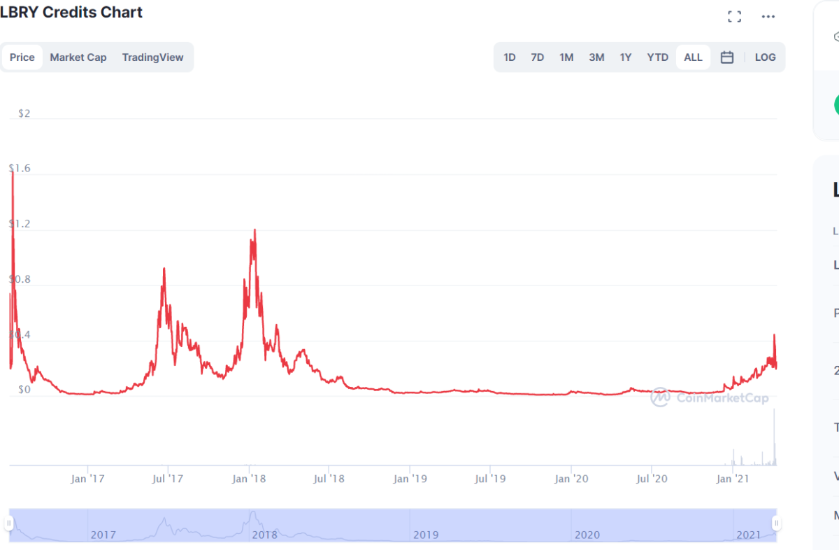 History chart for LBRY