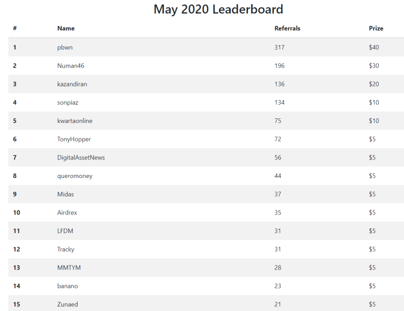 may 2020 leaderboards