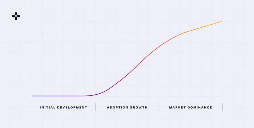 adoption curve spected