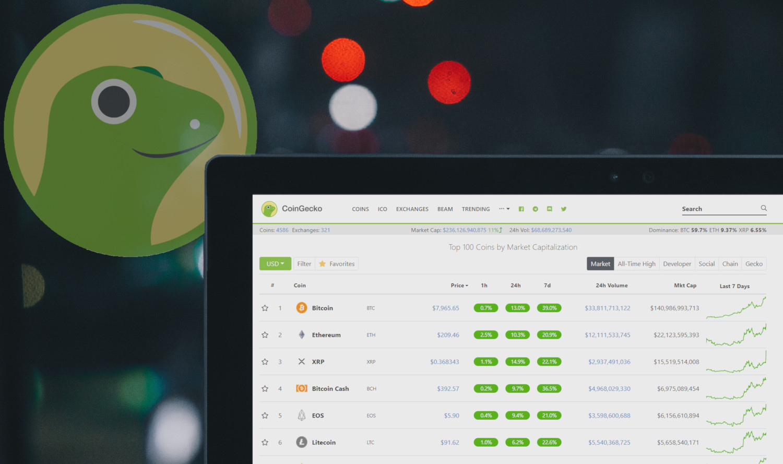 "CoinGecko Introduces ""Trust Score"" to Combat Fake Exchange Volume Data"