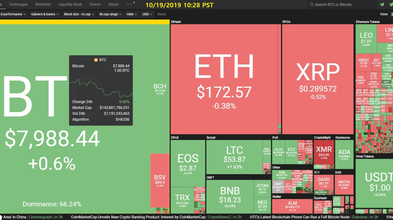 Curate Bitcoin 10/19/2019 by dobobs