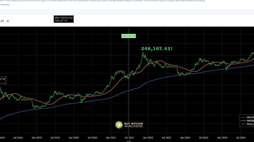 The last time BTC had this BULLISH Signal was in April 2021!