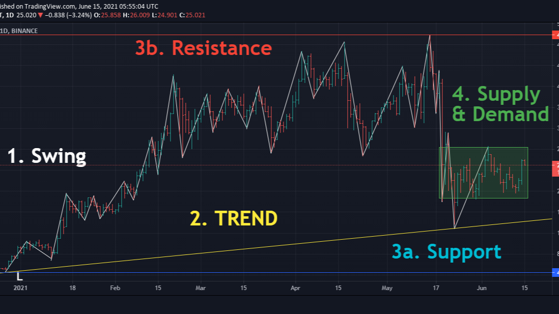 swing trend support resistance supply demand
