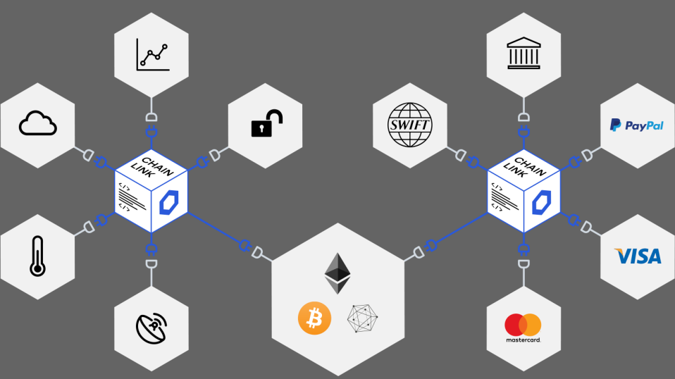 What is Chainlink and its Future