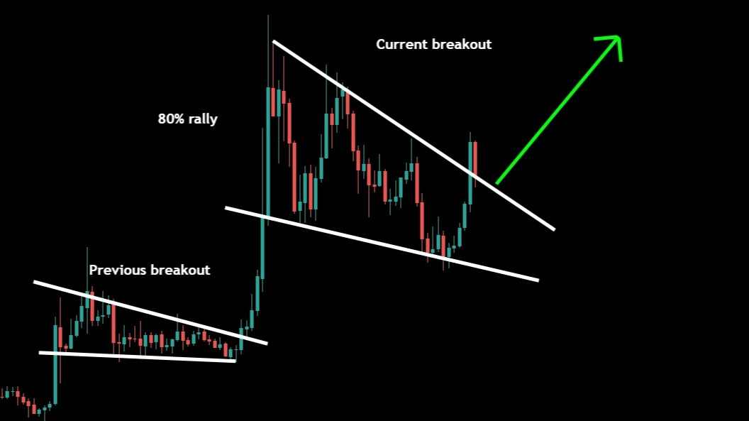 WINK is confirming the breakout for next big move