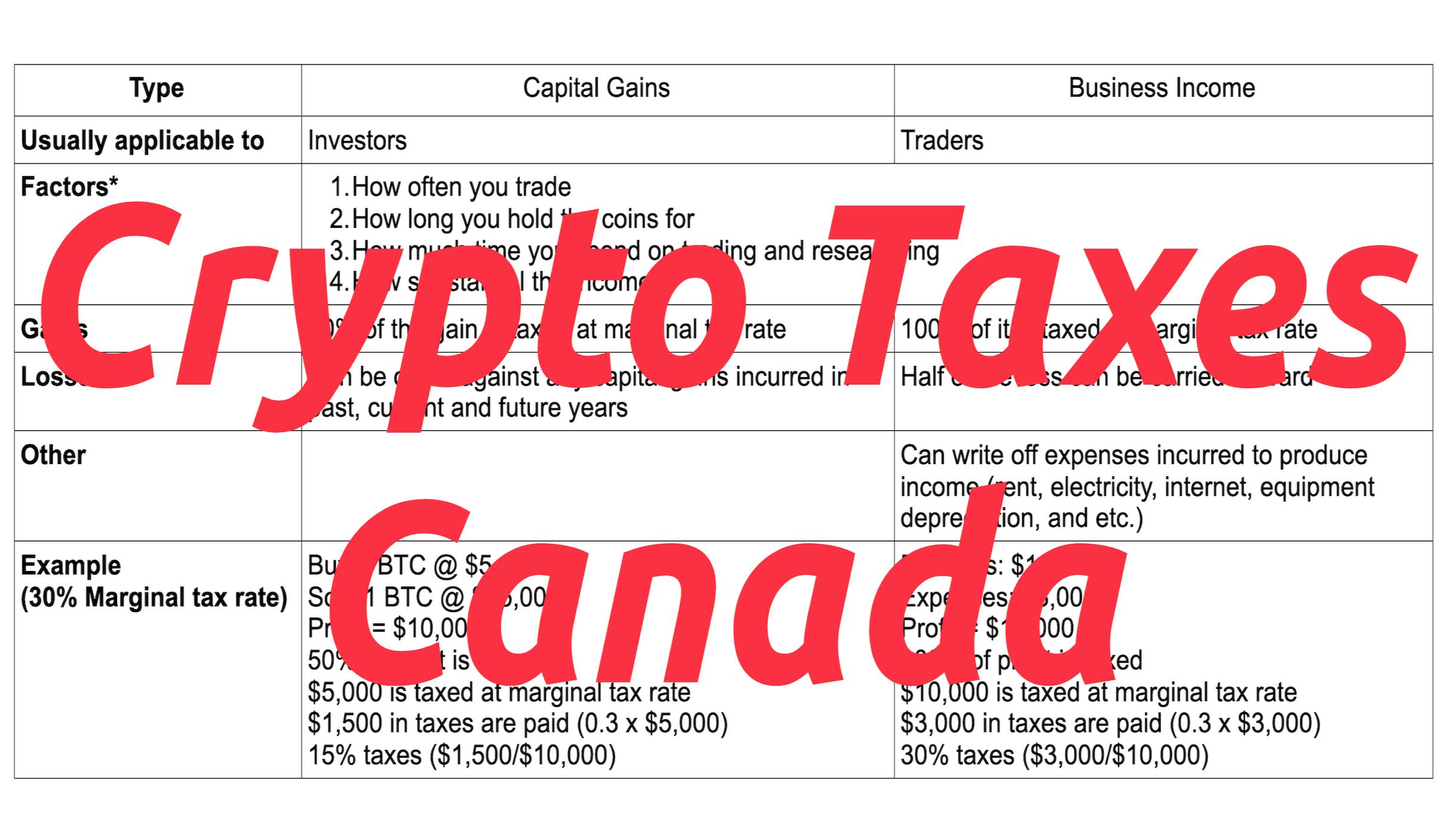 Crypto Taxes Canada 2020 (Capital Gains VS Business Income)