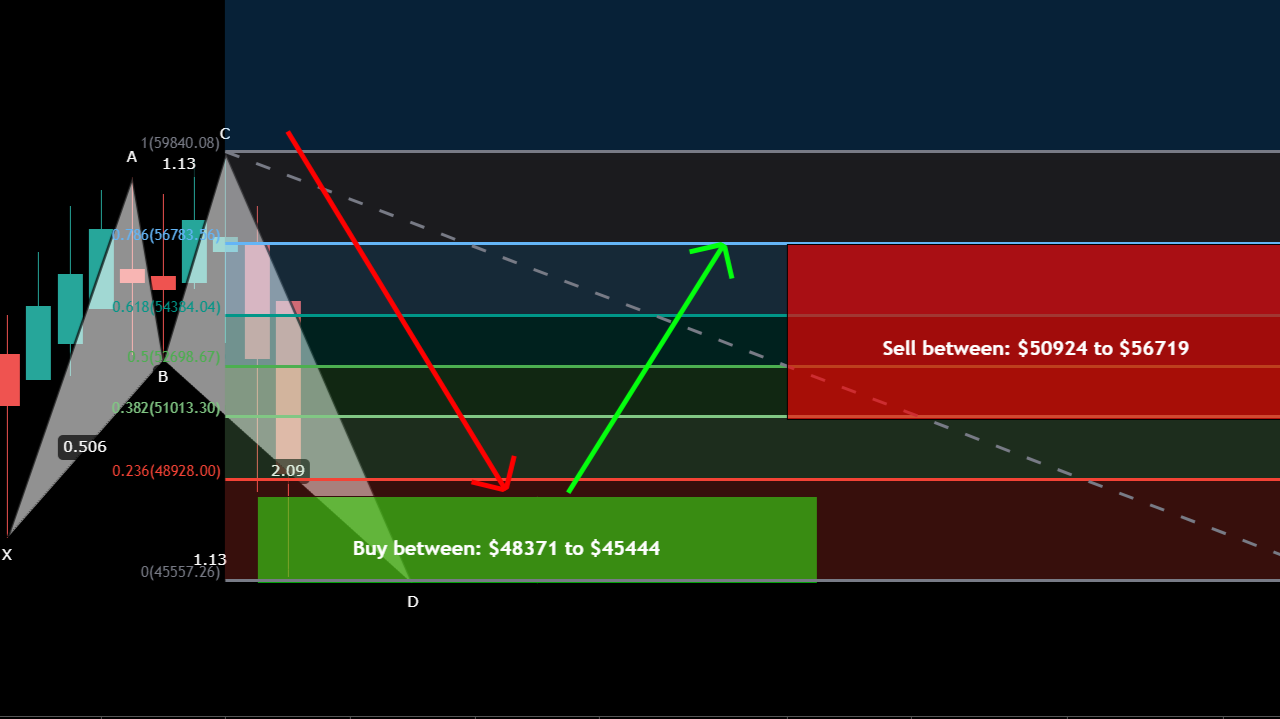 BTC formed big Shark and re-tested weekly EMA 21 for big move