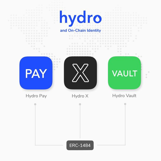 potential markets for HydroPay and HydroX. ideas from community member.