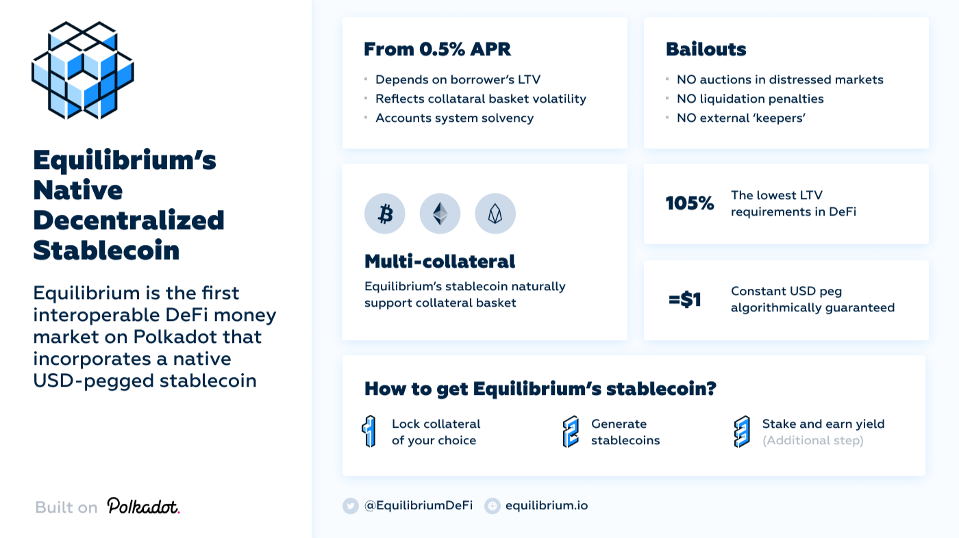 How Equilibrium's Stablecoin Works