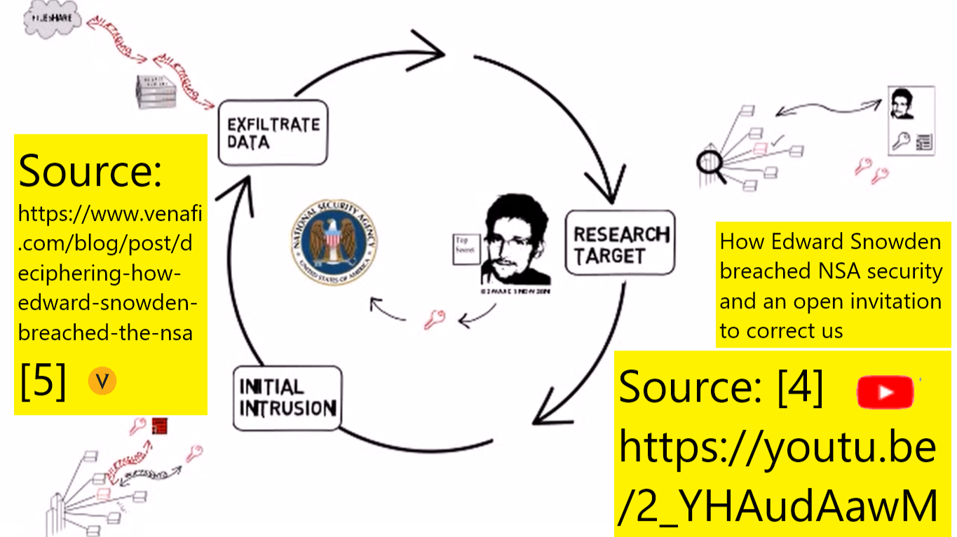 How Edward Snowden Breached The NSA