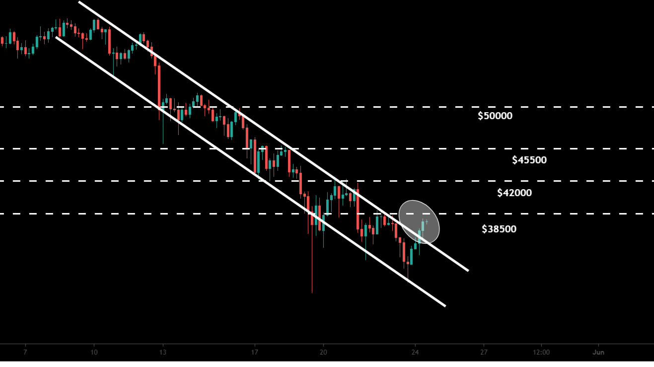 Good news!!! BTC breaking out the resistance of channel