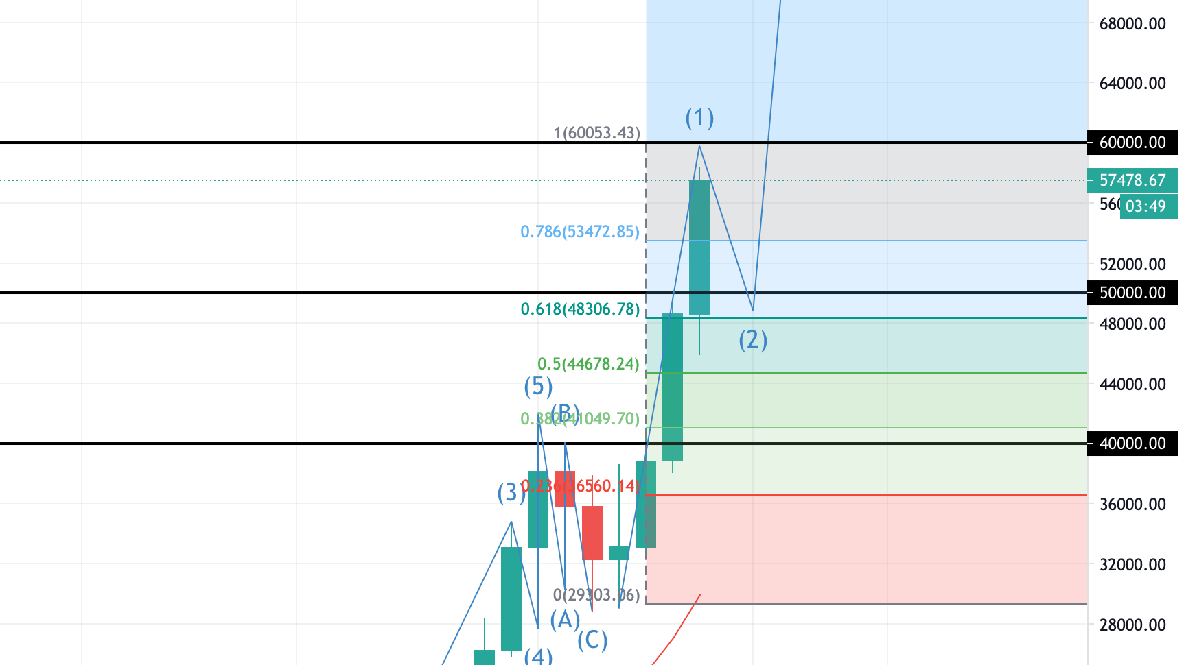 Bitcoin Approaching Short-Term Top? (BTC 2/28/21 Forecast)