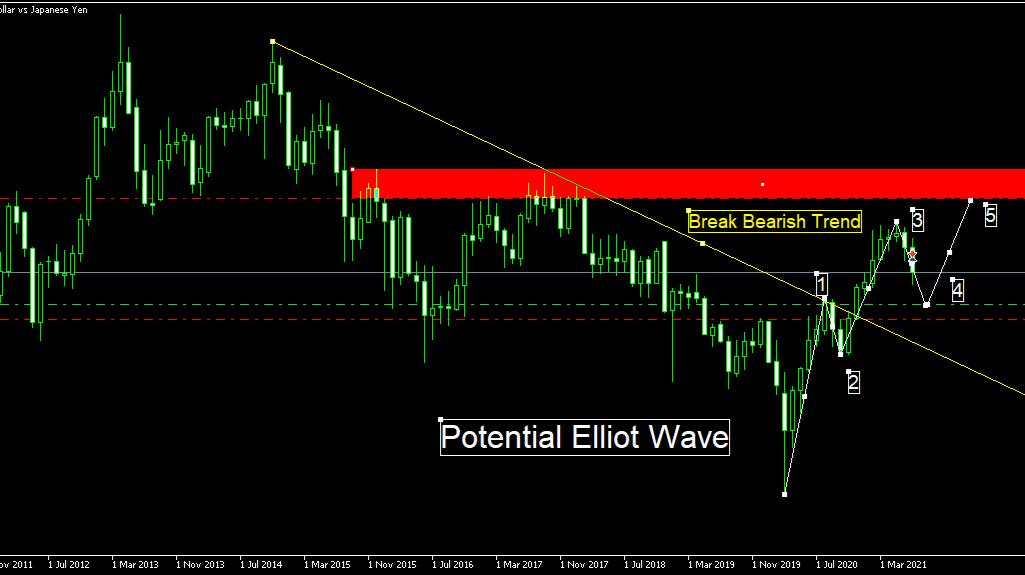 Potential Elliot Wave on AUDJPY