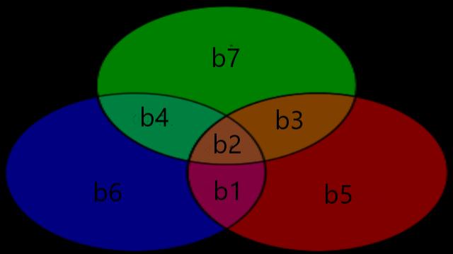 7,4 Hamming Venn Diagram