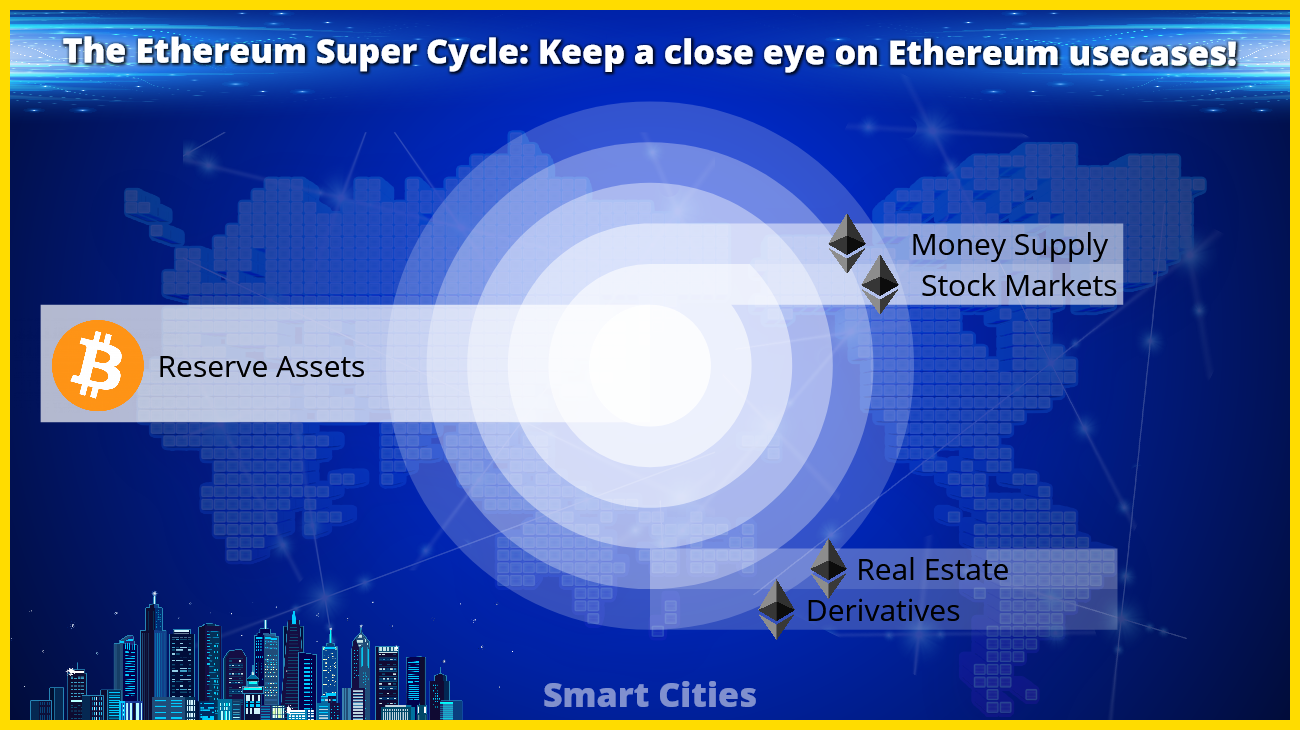Institutions now realize that Ethereum's market capitalization will outperform Bitcoin's reserve asset market cap.!