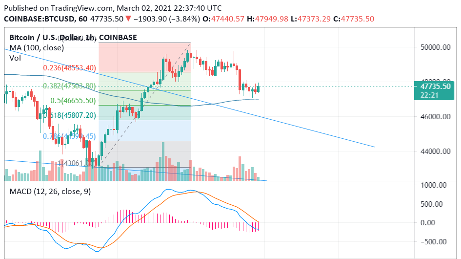 TA: Bitcoin USD Price Recovers losses. Can the momentum sustain?