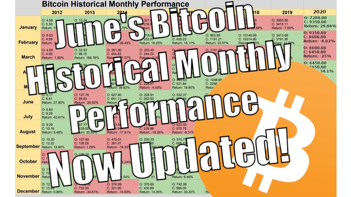 Bitcoin Historical Monthly Performance Chart by Author Trevor Balthrop