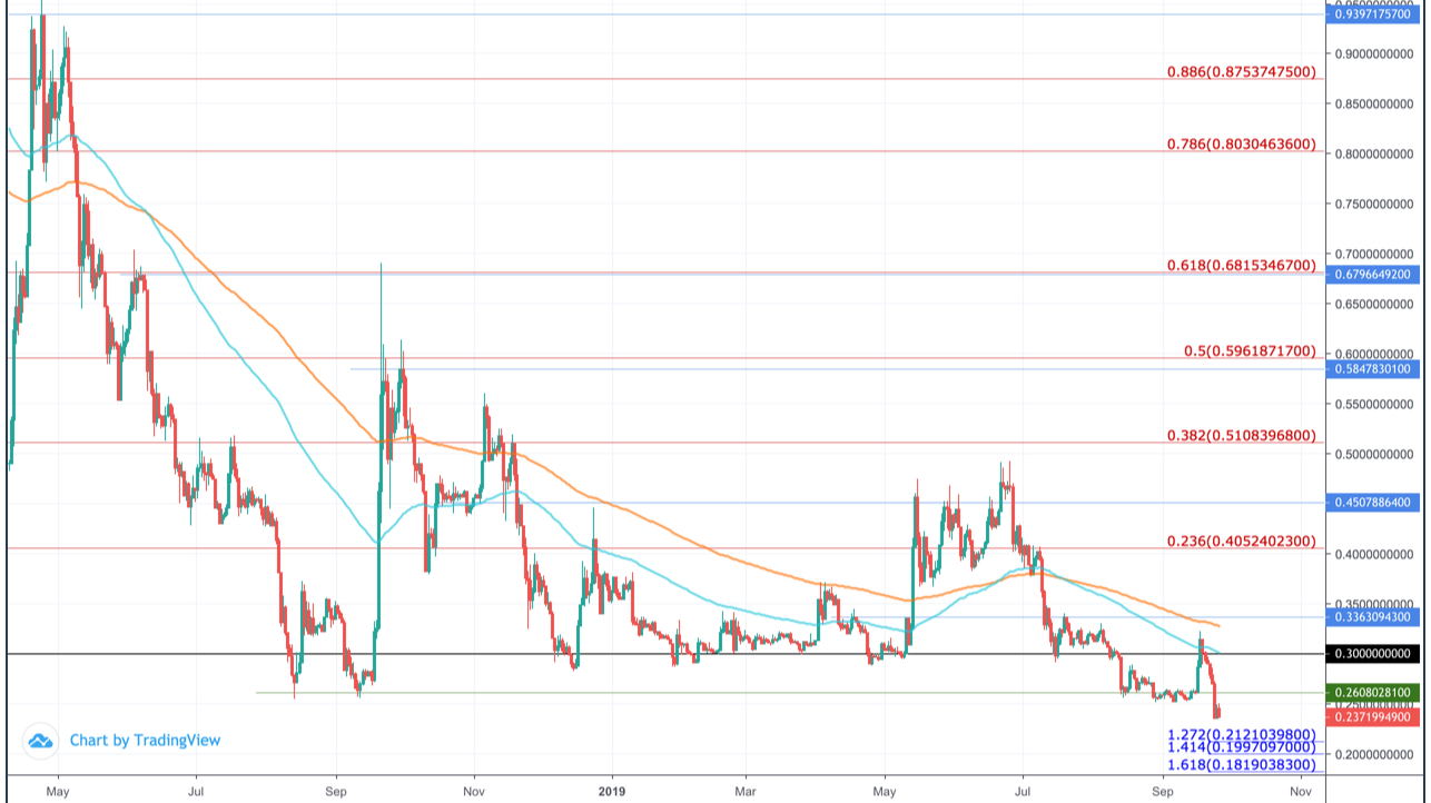Ripple Xrp Price Prediction 2020 0 70 Possible