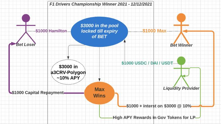 Lossless prediction market model - Entrpyfi