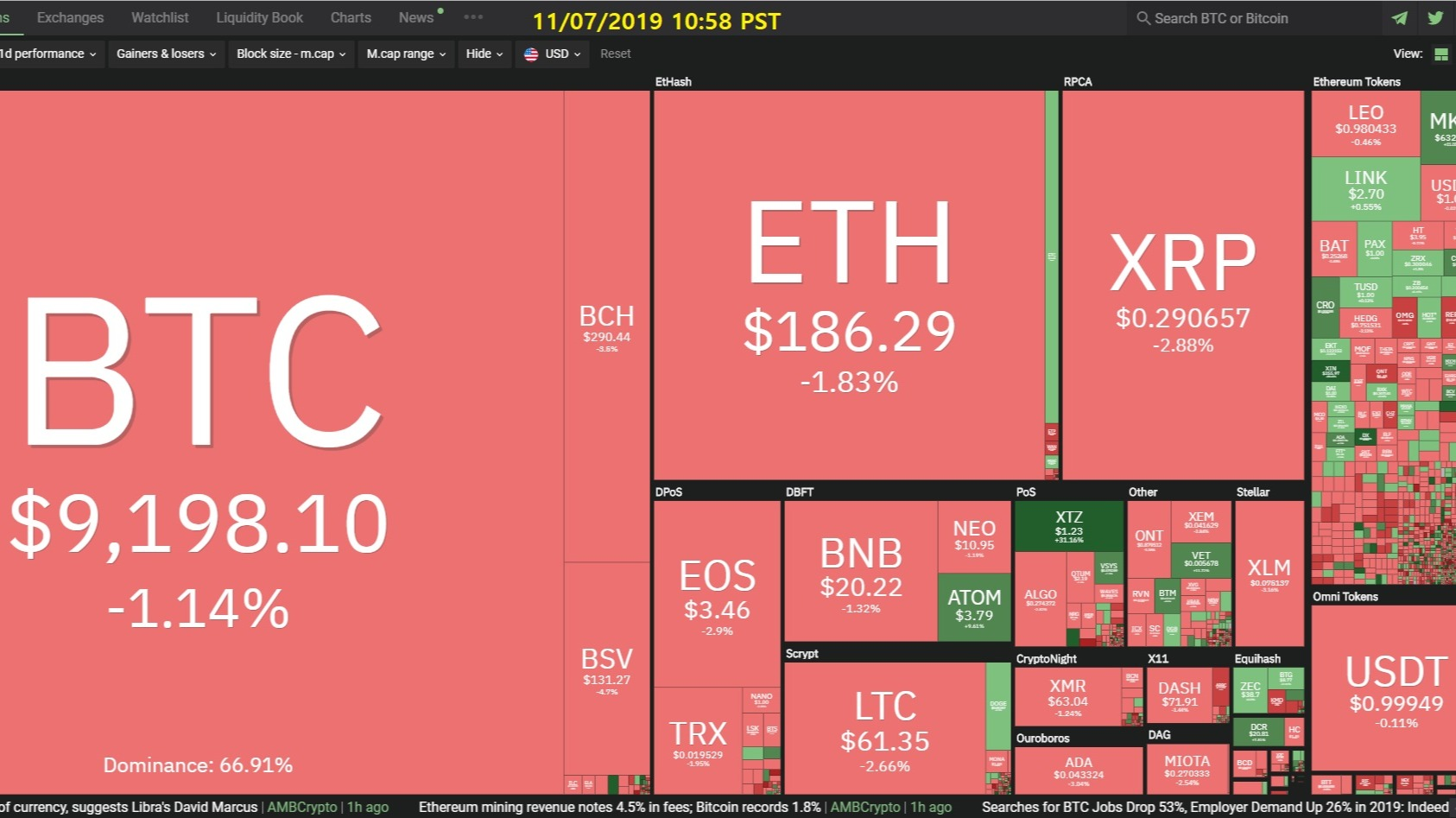 Curate Bitcoin 11/07/2019 by dobobs