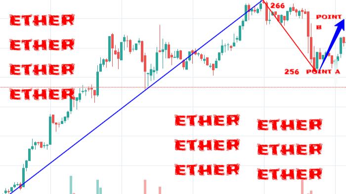 ethereum 2021 price