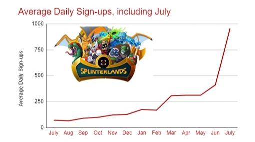 Splinterlands, Average Daily Sign-ups, including July