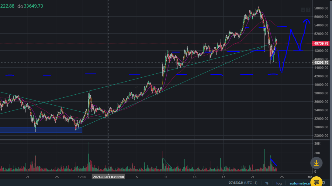 BTC possible further decline