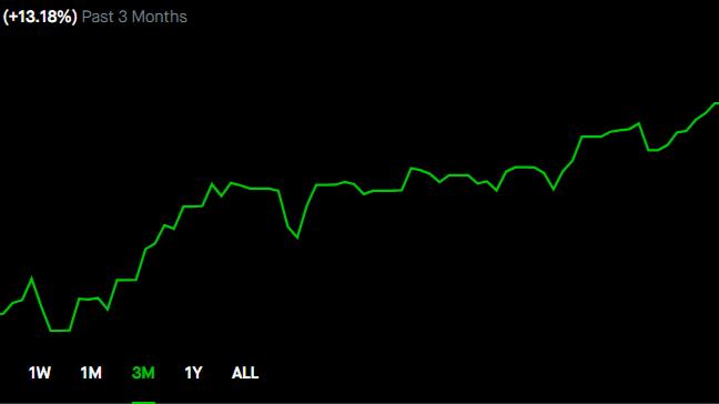 Value investing portfolio over the last 3 months