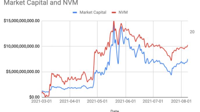Polygon's Market Cap vs Metcalfe's value