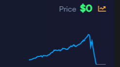 a chart of TITAN, one of the platform's two house tokens
