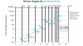 Graphical illustration of the Bitcoin supply & demand curve