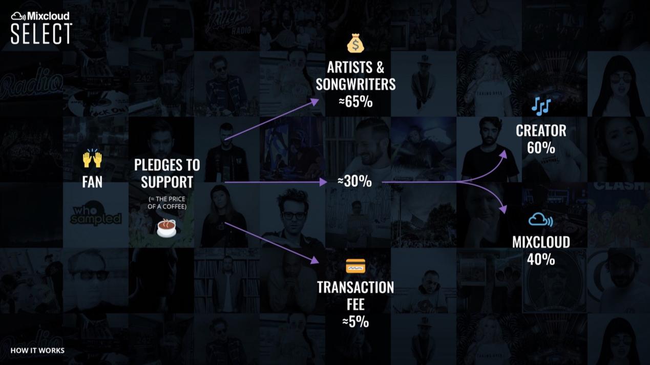 Mixcloud Select a Traditional Music Streaming Platform