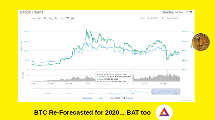 BTC Ramp Revisited 2020 through to 2021 to US $ 20K  BAT too